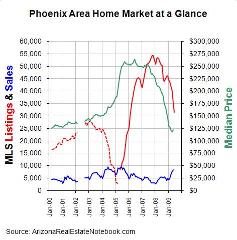Phoenix real estate market graph