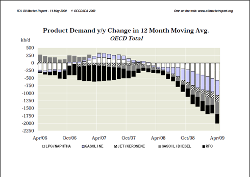 IEA OMR 5/14 All OECD Demand Chart