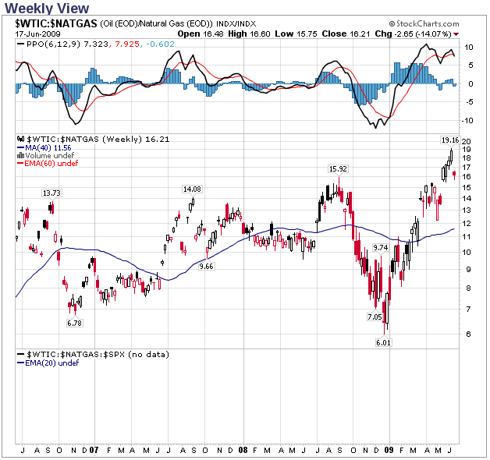 WTIC versus NG Price Ratio Weekly View 6/18/2009