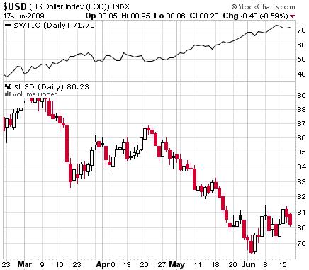 U.S. Dollar vs. Oil 2009/6/18 Overlay Chart, StockCharts.com