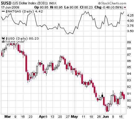 U.S. Dollar vs. Natural Gass 2009/6/18 13:41 StockCharts.com