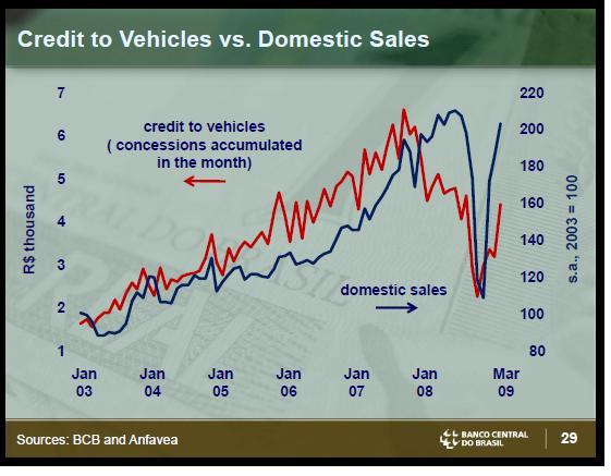 Brazil Vehicle Loans