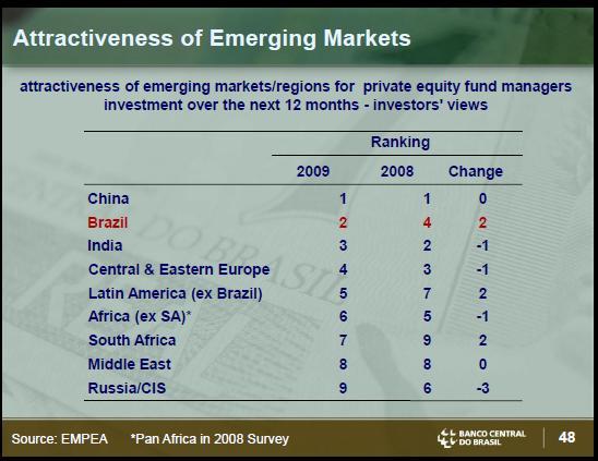 Brazil Attractive market