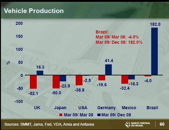 Brazil Car Production