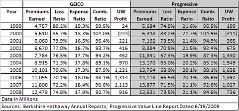 GEICO vs Progressive