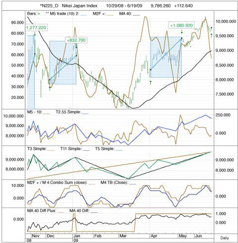 N225 Chart