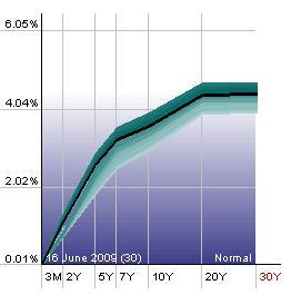 Government Bond Yield Curve