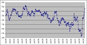 10-year-treasury-real-yield