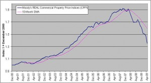 moodys-real-commercial-real-property-price-index-down-29