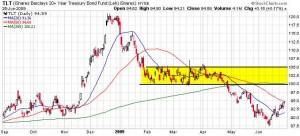 tlt-long-term-treasury-etf
