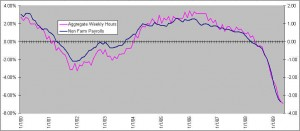 weekly-hours-and-non-farm-payrolls