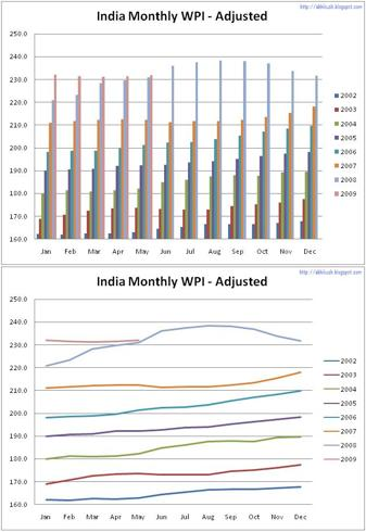 India Monthly WPI - Adjusted