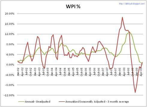 Monthly WPI %