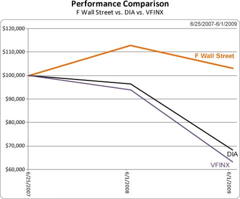 F Wall Street Performance Chart
