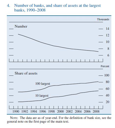 US-Banks-Total