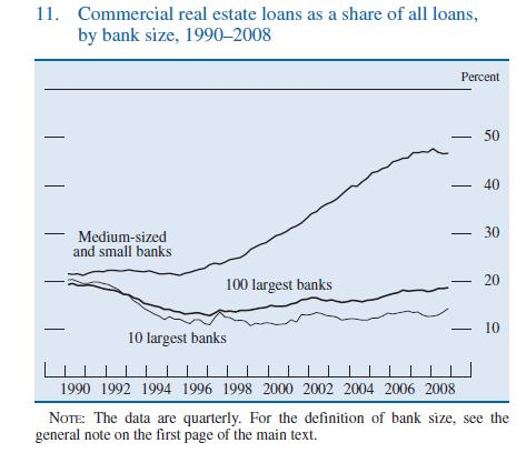US-banks-CRE-Loans