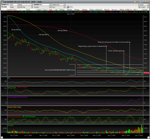 UNG 6/5 200 Day Closing Chart