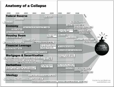 Anatomy Of Financial Collapse