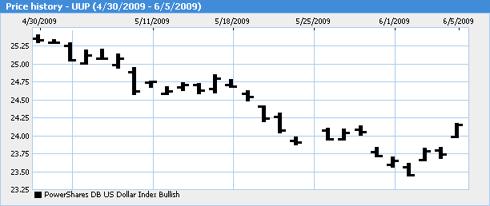 UUP Price Chart
