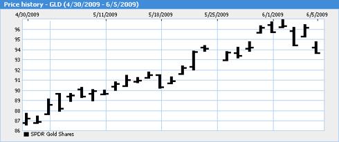 GLD Price Chart