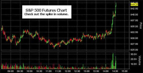 Spike In S&P 500 Futures