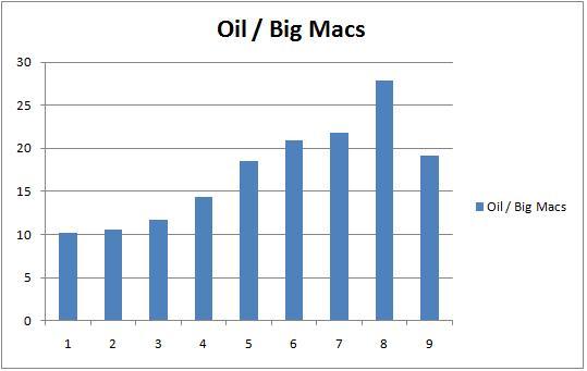 oil-big-macs