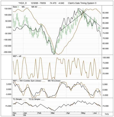 Housing Index