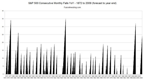S&P 500 Consecutive Down Months 1872-2009 (Click to Enlarge)