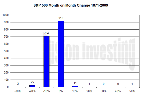 S&P 500 Month on month price changes histogram (Click to enlarge)