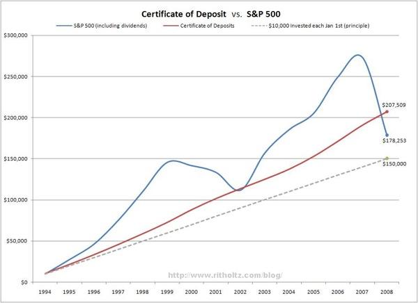 CD v. S&P500 Return from 1994-2008