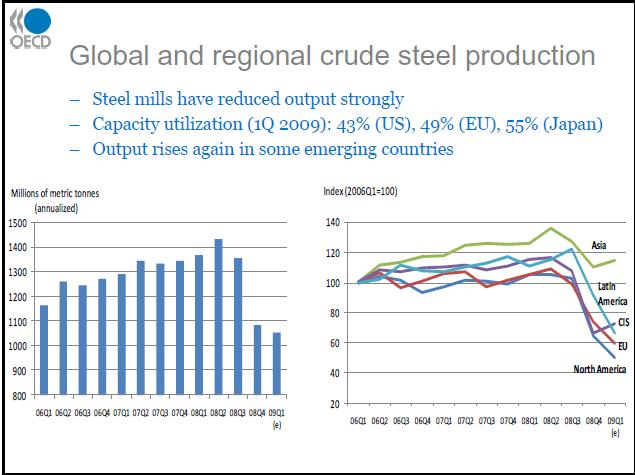 Global-Steel-Production