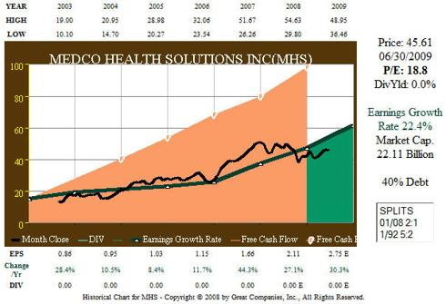 MHS 7 Year Free Cash Flow Earnings-Price Correlation