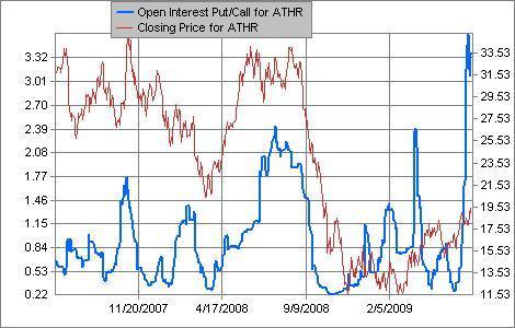 http://www.schaeffersresearch.com/streetools/indicators/equity_oipcratio.aspx?TICKER=ATHR