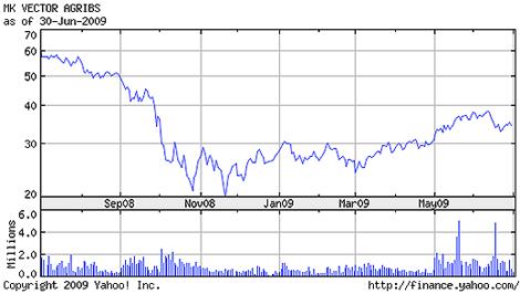 Market Vectors Agribusiness ETF as of June 30 2009