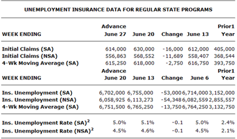 Jobless Claims 2009-07-02