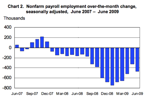 month over month employment.png