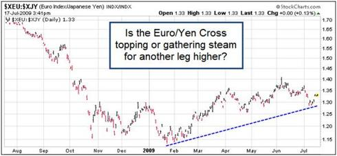 Euro/Yen Cross 1 - Year Chart