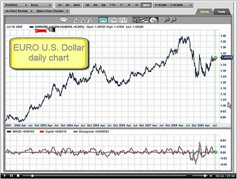 euro-us-dollar-200709small