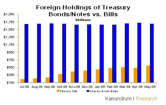 tbonds-vs-notes