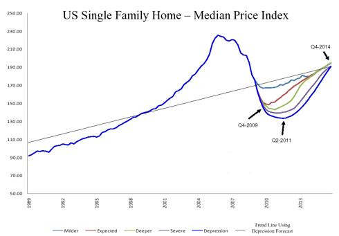 Median Price Index