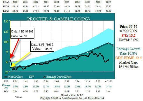 FIGURE 4: PG 10 year Earnings to Price Correlation