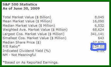 S&P 500 P/E Ratio