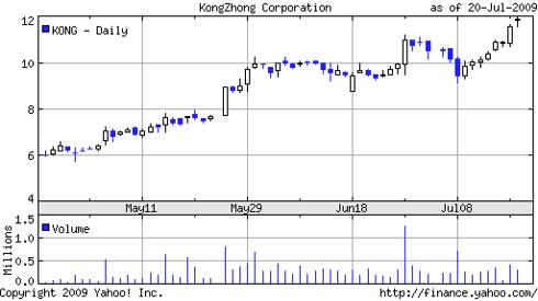 Kong Zhong (KONG) Chart at Yahoo