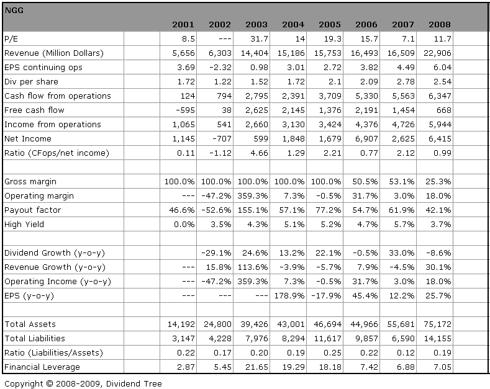 NGG: Data Summary