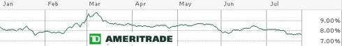KMP Dividend Yield Chart (Source: TD Ameritrade)