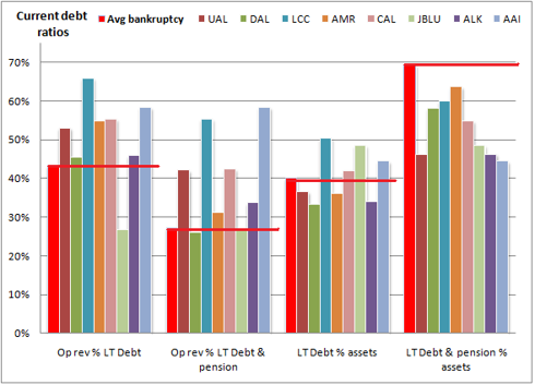 Q1 2009 debt ratios