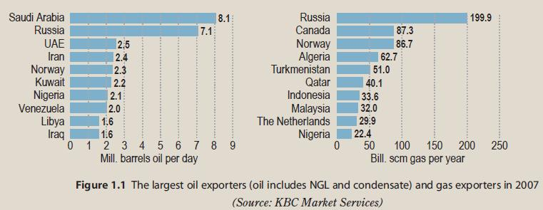 Top-10-Oil-NatGas-Exporting-Countries