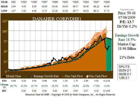 DHR 19 Year OCF FCF Earnings/Price Correlation