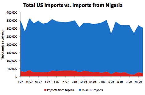Total US Imports vs. Imports from Nigeria