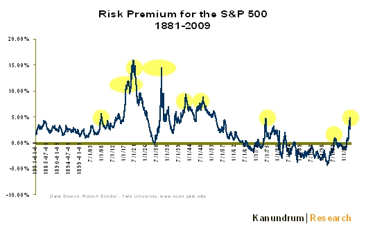 risk-premium
